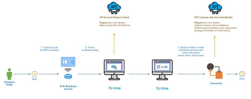 Mô hình vận hành hệ thống quản lý giao dịch của Locker and Lock khi được tích hợp vào hệ thống của đối tác